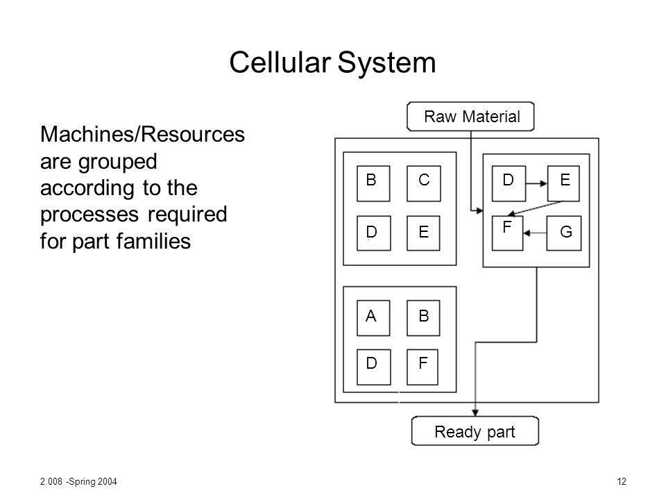 2.008 -Spring 200412 Cellular System Machines/Resources are grouped according to the processes required for part families Raw Material Ready part B B