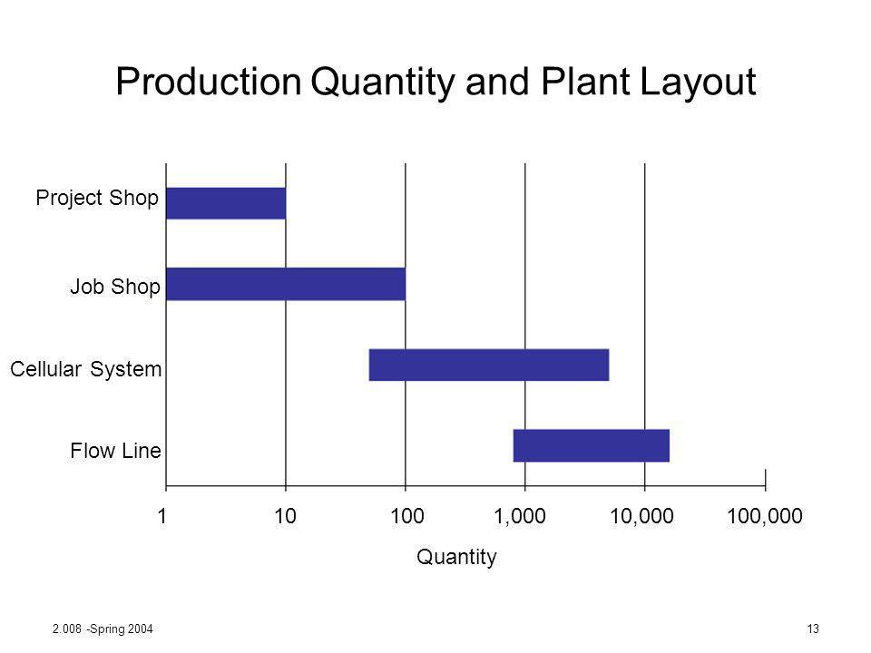 2.008 -Spring 200413 Production Quantity and Plant Layout Project Shop Job Shop Cellular System Flow Line 1101001,00010,000100,000 Quantity