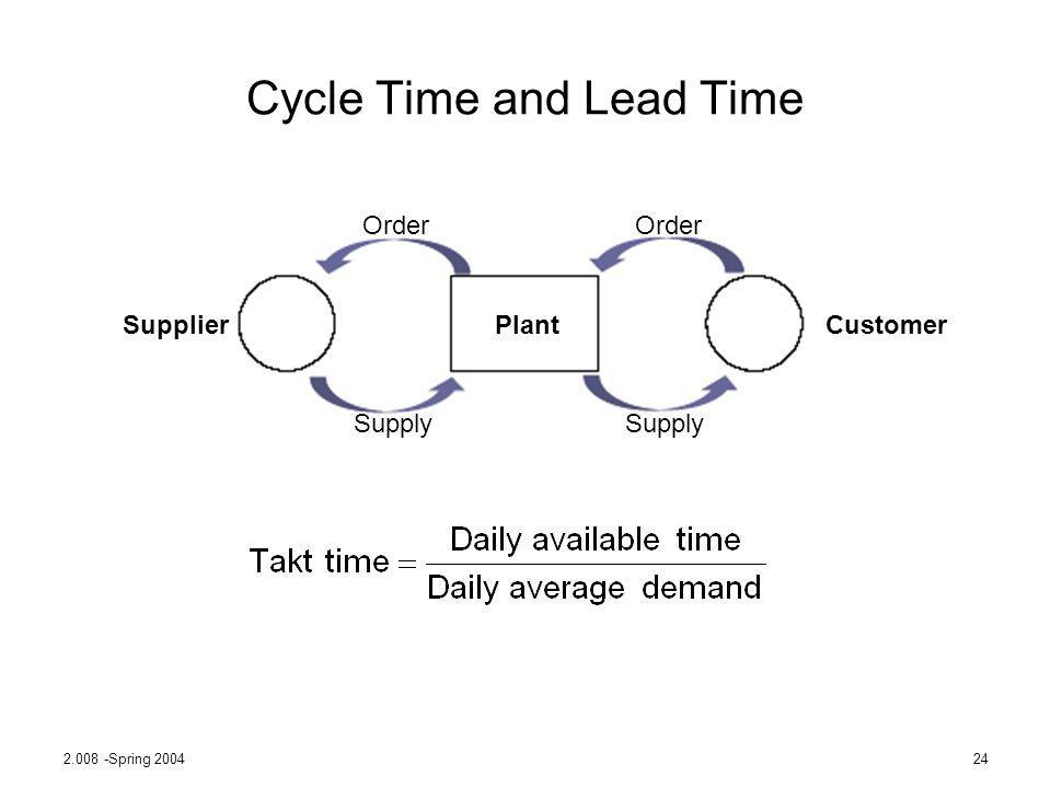 2.008 -Spring 200424 Cycle Time and Lead Time Order Supply Order Supply PlantSupplierCustomer