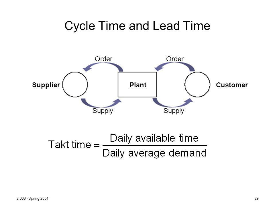 2.008 -Spring 200429 Cycle Time and Lead Time Order Supply Order Supply PlantSupplierCustomer