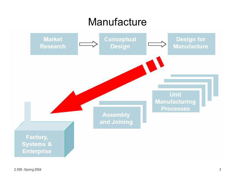 2.008 -Spring 20043 Manufacture Market Research Conceptual Design Design for Manufacture Unit Manufacturing Processes Assembly and Joining Factory, Sy