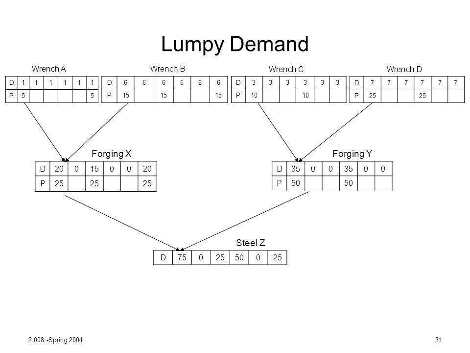 2.008 -Spring 200431 Lumpy Demand D111111 P5 5 D666666 P15 15 15 D333333 P10 10 D777777 P25 25 D200150020 P25 25 25 D3500 00 P50 50 D7502550025 Wrench