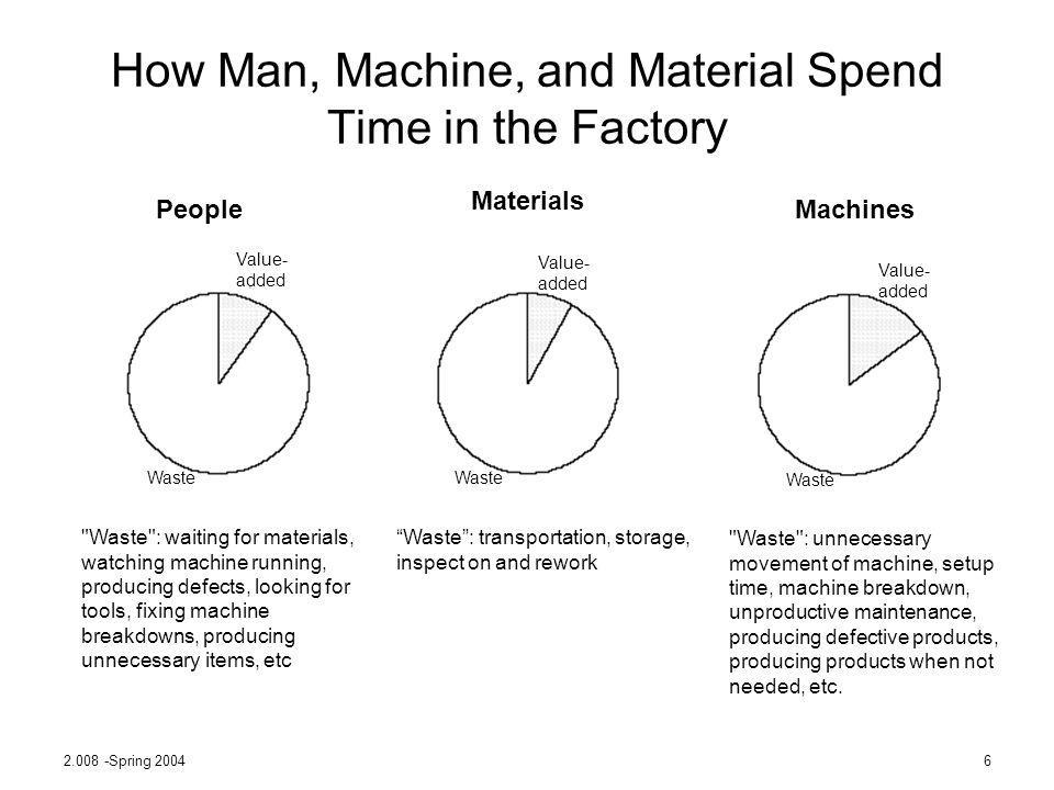 2.008 -Spring 20046 How Man, Machine, and Material Spend Time in the Factory People Materials Machines Value- added Waste Waste: transportation, stora