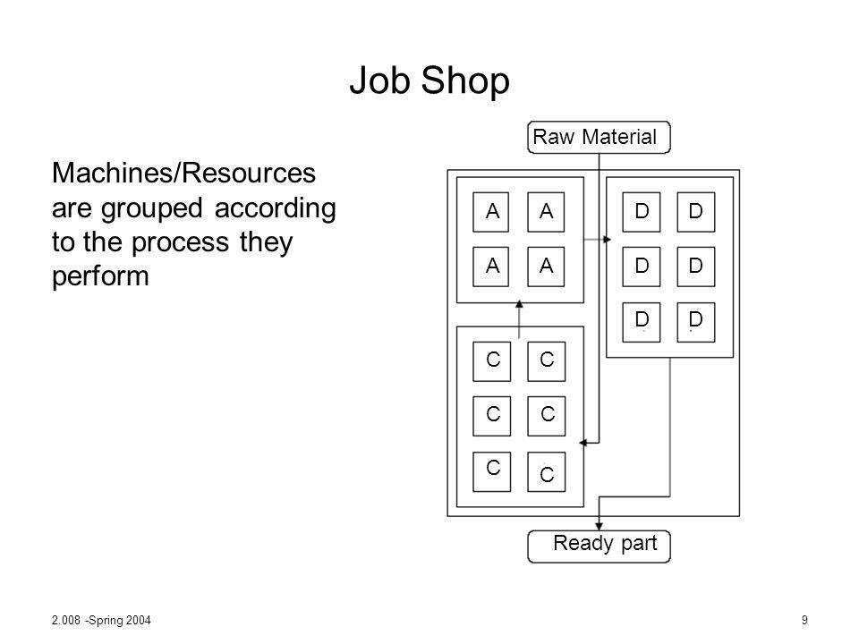 2.008 -Spring 20049 Job Shop Machines/Resources are grouped according to the process they perform Raw Material Ready part AA AA DD DD DD CC CC C C