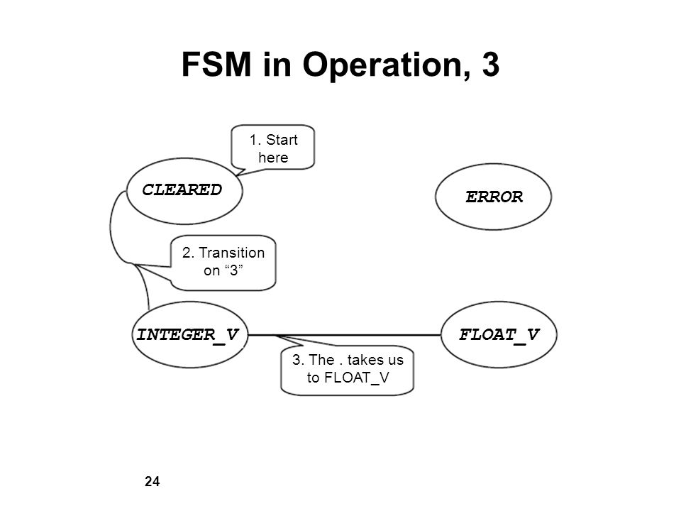 24 FSM in Operation, 3 CLEARED INTEGER_VFLOAT_V ERROR 1. Start here 2. Transition on 3 3. The. takes us to FLOAT_V