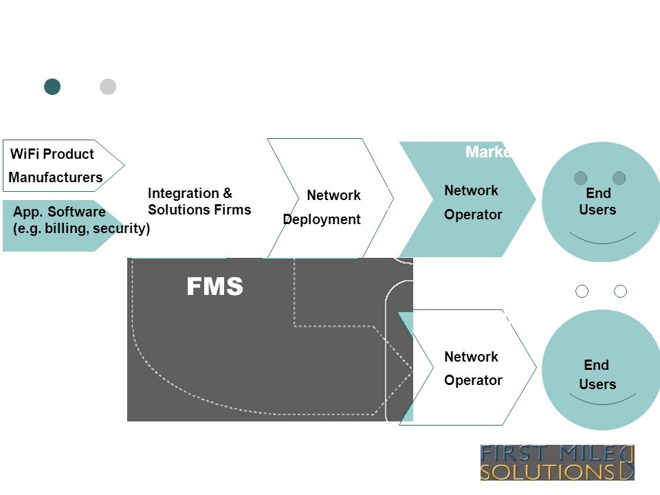 WiFi Value Chain: Emerging Markets WiFi Product Manufacturers App. Software (e.g. billing, security) Integration & Solutions Firms Network Deployment