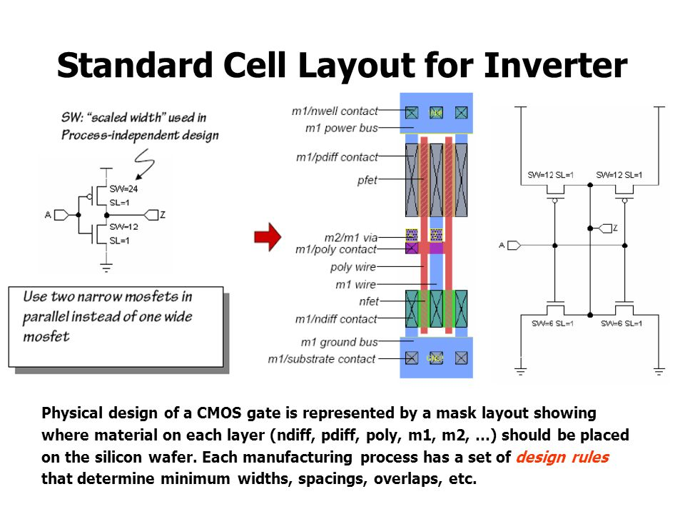Standard Cell Layout for Inverter Physical design of a CMOS gate is represented by a mask layout showing where material on each layer (ndiff, pdiff, p