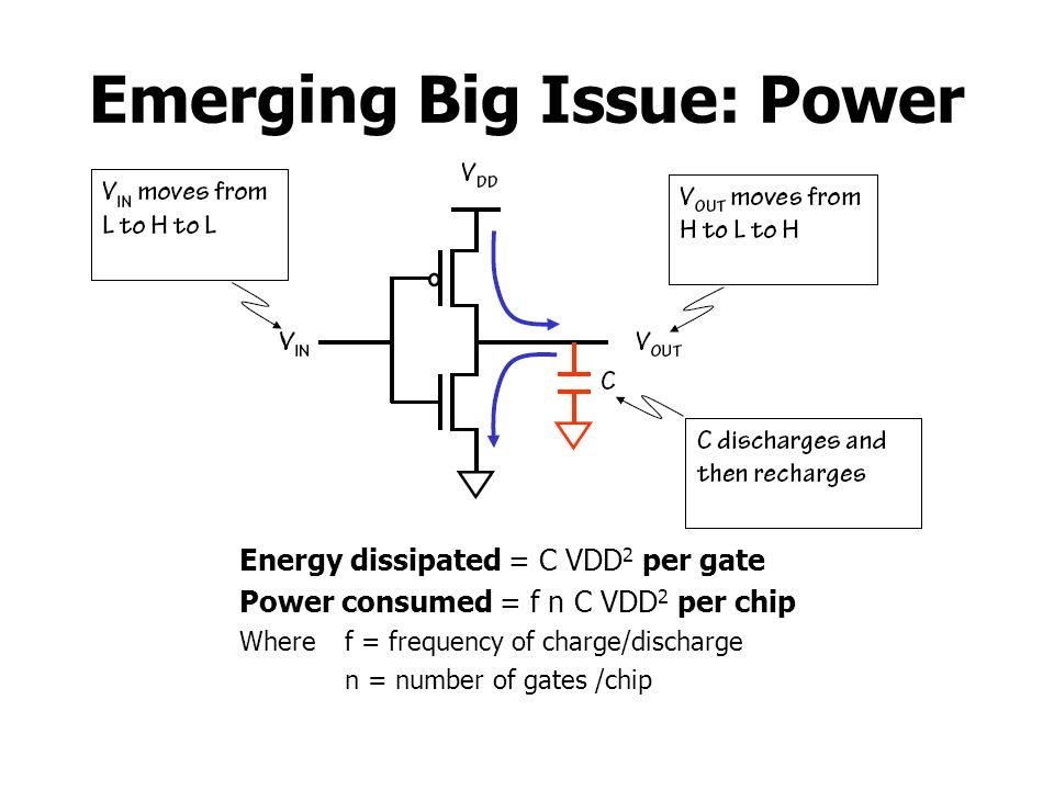 Emerging Big Issue: Power Energy dissipated = C VDD 2 per gate Power consumed = f n C VDD 2 per chip Wheref = frequency of charge/discharge n = number