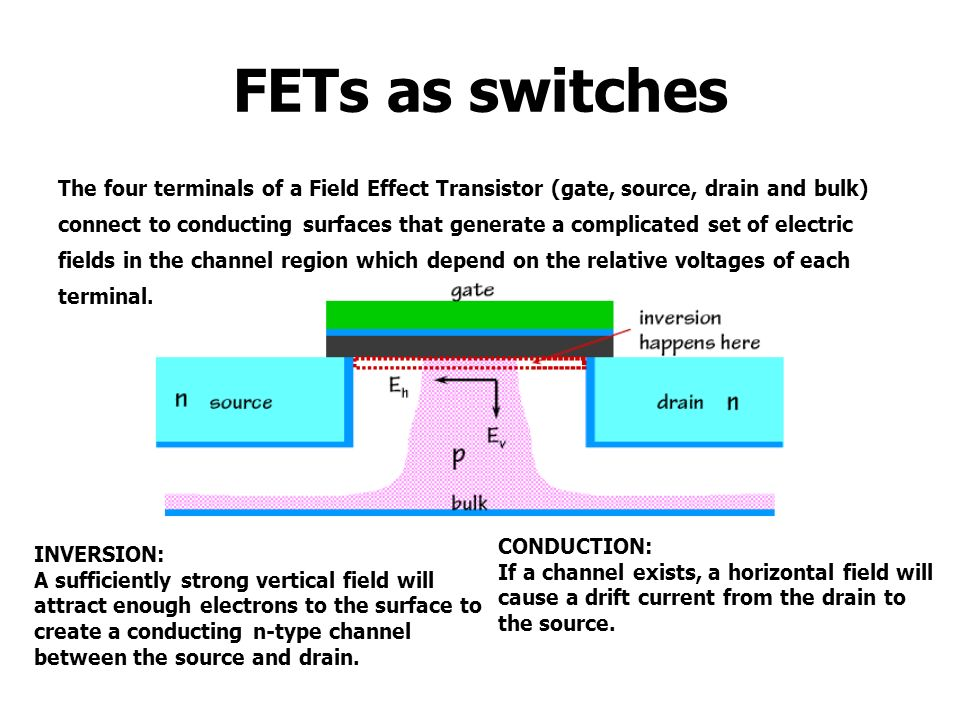FETs as switches The four terminals of a Field Effect Transistor (gate, source, drain and bulk) connect to conducting surfaces that generate a complic
