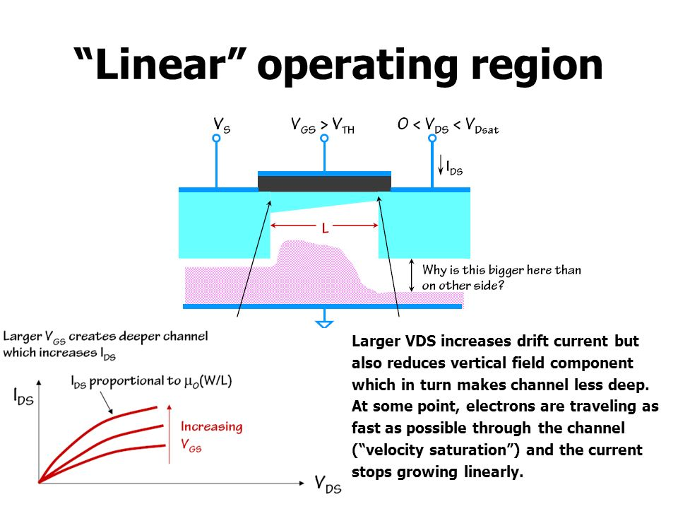 Linear operating region Larger VDS increases drift current but also reduces vertical field component which in turn makes channel less deep. At some po