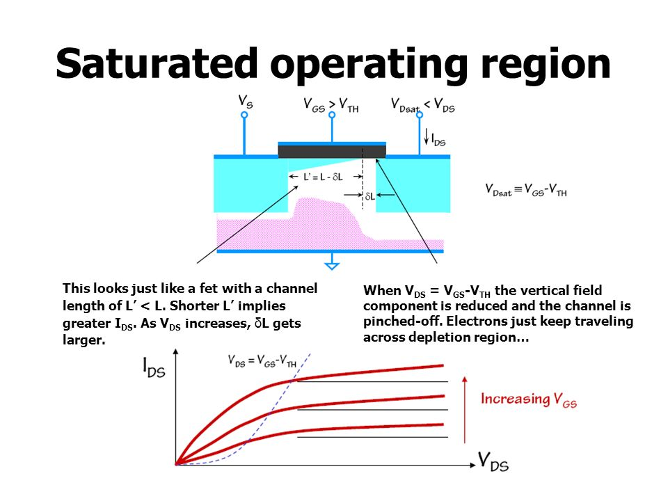 Saturated operating region This looks just like a fet with a channel length of L < L. Shorter L implies greater I DS. As V DS increases, δL gets large