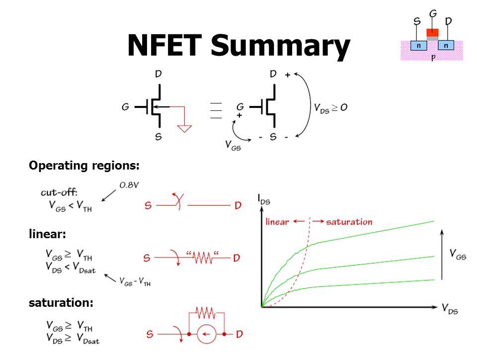NFET Summary Operating regions: linear: saturation: