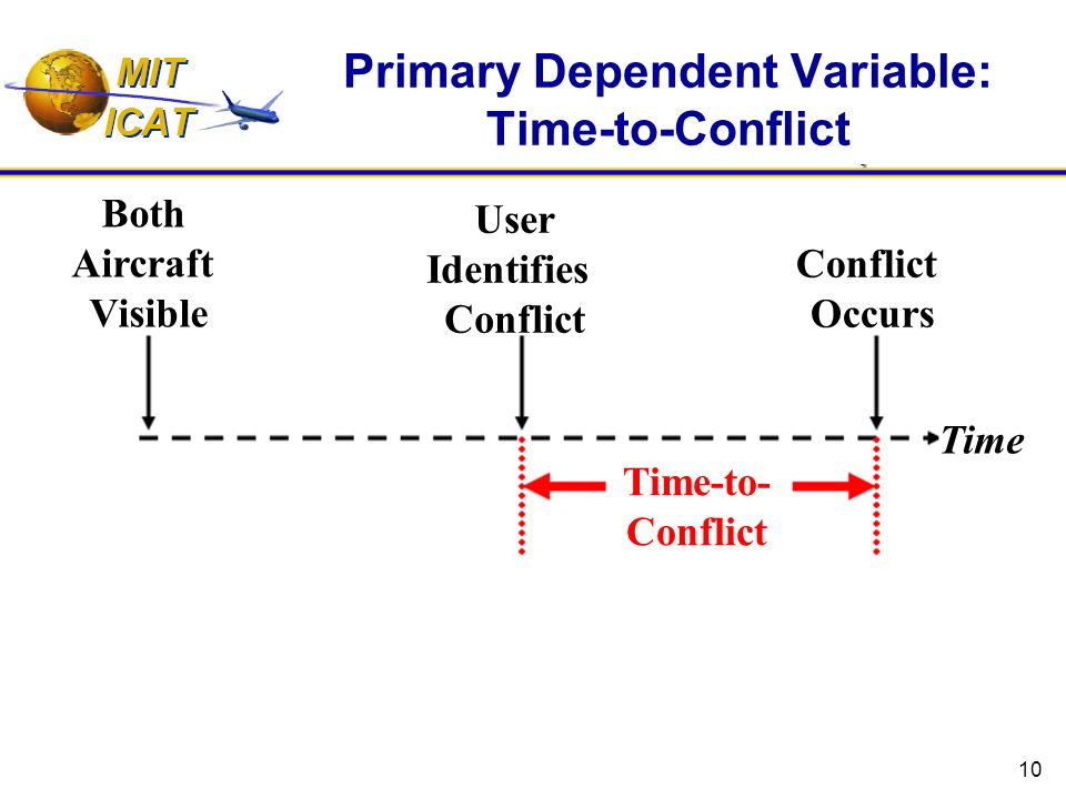 10 Primary Dependent Variable: Time-to-Conflict Both Aircraft Visible User Identifies Conflict Occurs Time-to- Conflict Time