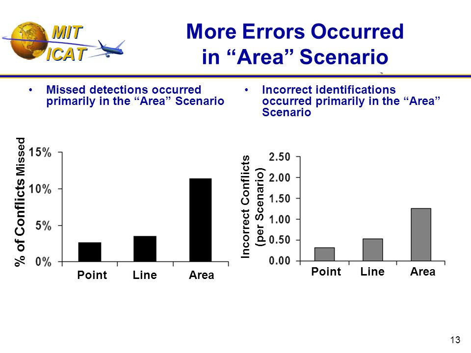 13 More Errors Occurred in Area Scenario Missed detections occurred primarily in the Area Scenario Incorrect identifications occurred primarily in the Area Scenario % of Conflicts Missed Incorrect Conflicts (per Scenario) Point Line Area