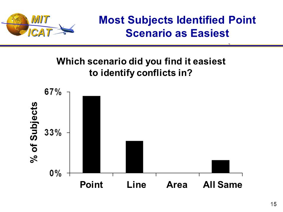 15 Most Subjects Identified Point Scenario as Easiest Which scenario did you find it easiest to identify conflicts in.