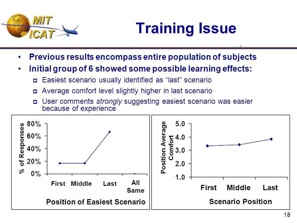 18 Training Issue Previous results encompass entire population of subjects Initial group of 6 showed some possible learning effects: Easiest scenario usually identified as last scenario Average comfort level slightly higher in last scenario User comments strongly suggesting easiest scenario was easier because of experience % of Responses Position Average Comfort First Middle Last All Same Position of Easiest Scenario First Middle Last Scenario Position