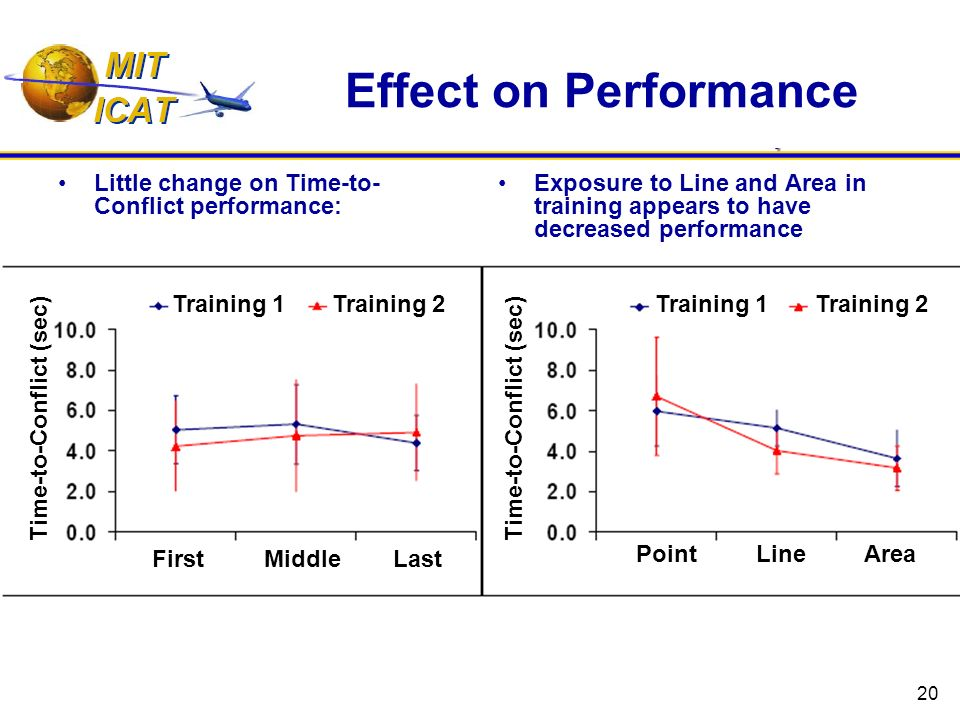 20 Effect on Performance Little change on Time-to- Conflict performance: Exposure to Line and Area in training appears to have decreased performance Time-to-Conflict (sec) Training 1 Training 2 First Middle Last Point Line Area