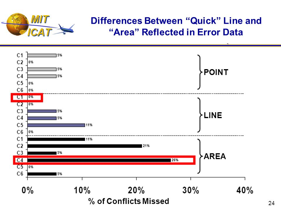 24 POINT LINE AREA Differences Between Quick Line and Area Reflected in Error Data % of Conflicts Missed
