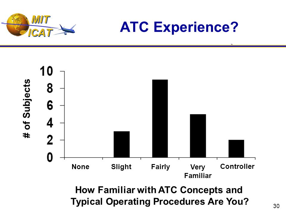 30 ATC Experience? # of Subjects How Familiar with ATC Concepts and Typical Operating Procedures Are You? None Slight Fairly Very Familiar Controller