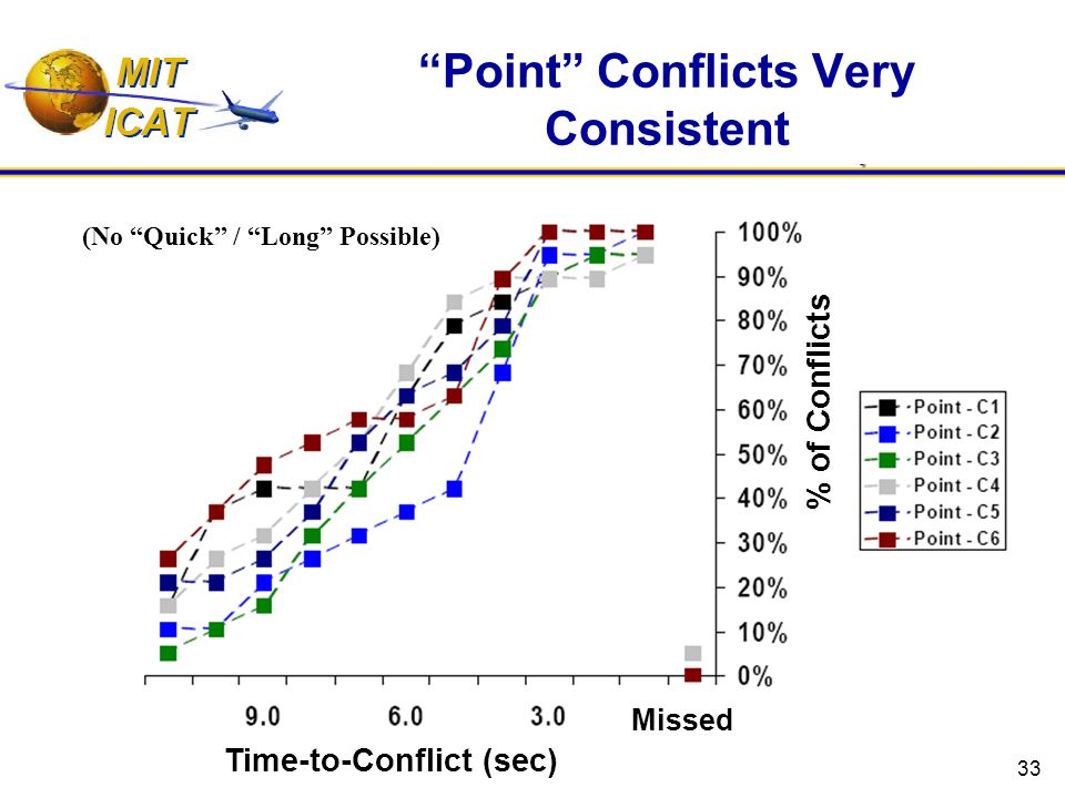 33 Point Conflicts Very Consistent Time-to-Conflict (sec) % of Conflicts Missed (No Quick / Long Possible)