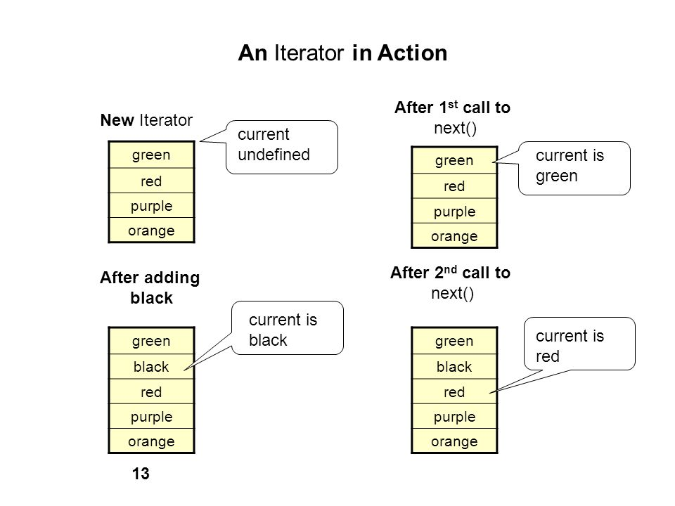 An Iterator in Action New Iterator green red purple orange current undefined After 1 st call to next() green red purple orange current is green After