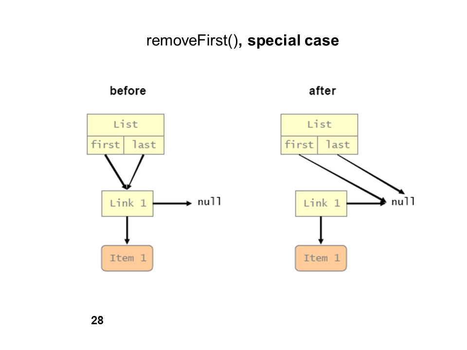 removeFirst(), special case 28
