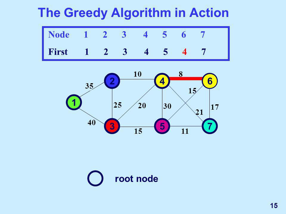 The Greedy Algorithm in Action Node First root node