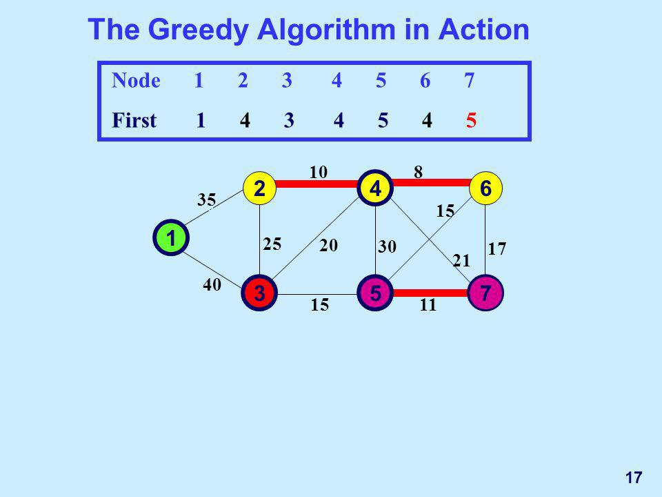 The Greedy Algorithm in Action 1 2 3 35 10 4 5 30 15 25 40 20 6 7 17 8 15 11 21 Node 1 2 3 4 5 6 7 First 1 4 3 4 5 4 5 35 10 30 15 25 40 20 17 8 15 11 21 1 2 3 4 5 6 7 7 17