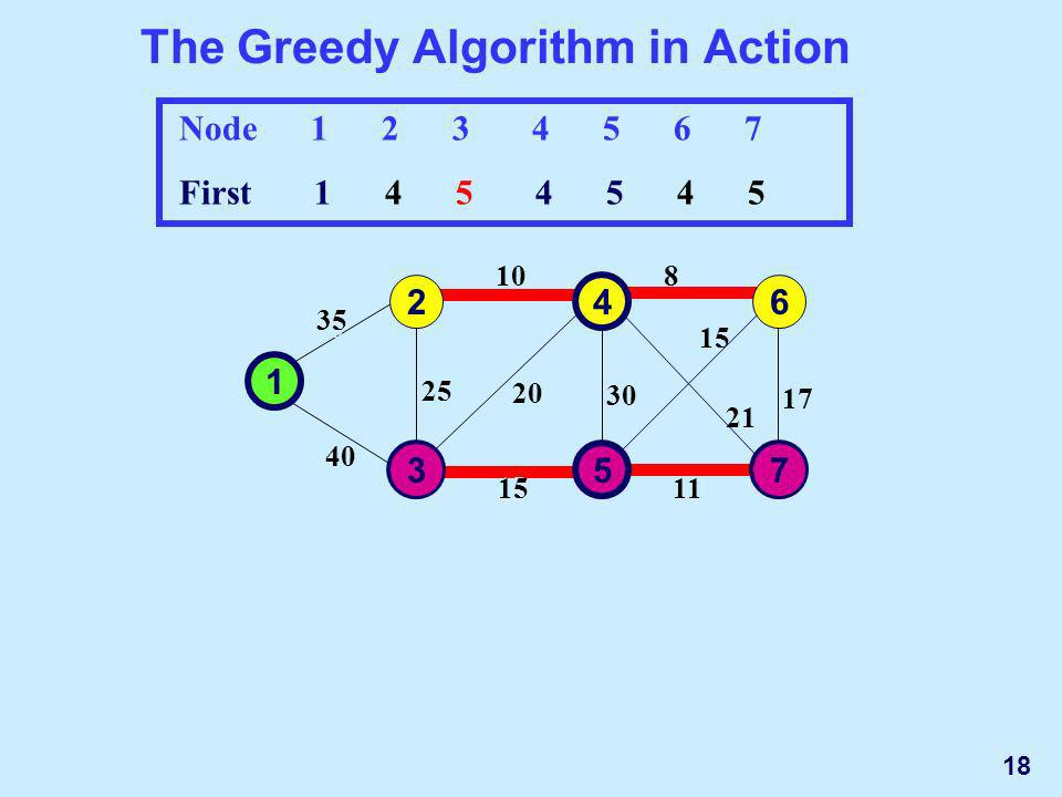 The Greedy Algorithm in Action 1 2 3 35 10 4 5 30 15 25 40 20 6 7 17 8 15 11 21 Node 1 2 3 4 5 6 7 First 1 4 5 4 5 4 5 35 10 30 15 25 40 20 17 8 15 11 21 1 2 3 4 5 6 7 73 18