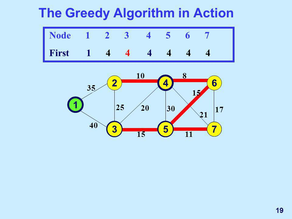 The Greedy Algorithm in Action 1 2 3 35 10 4 5 30 15 25 40 20 6 7 17 8 15 11 21 Node 1 2 3 4 5 6 7 First 1 4 4 4 4 4 4 35 10 30 15 25 40 20 17 8 15 11 21 1 2 3 4 5 6 7 5 73 573 19