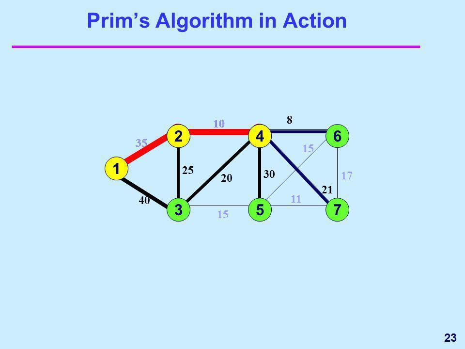 23 20 Prims Algorithm in Action 1 3 35 4 5 15 25 40 6 7 17 15 11 1 35 2 2 10 25 10 24 8 21 30 8 20 30 21 5 6 73 4