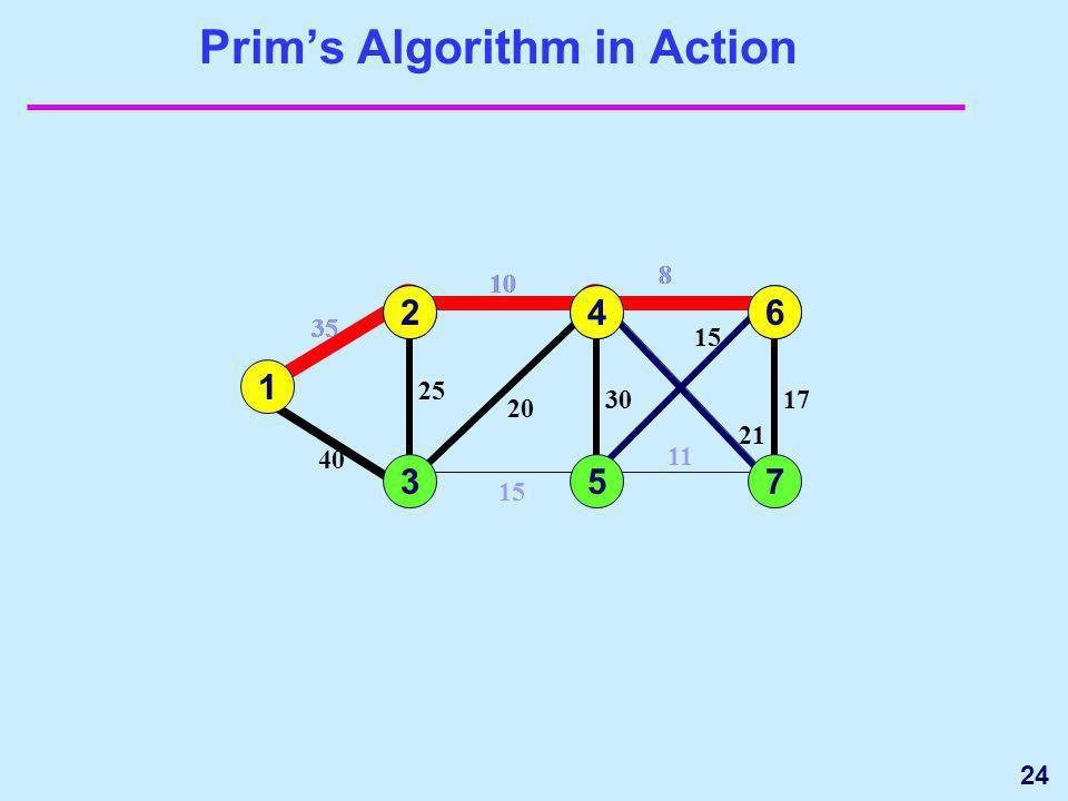 24 20 Prims Algorithm in Action 1 3 35 4 5 15 25 40 6 7 17 15 11 1 35 2 2 10 25 10 24 8 21 30 8 20 30 21 6 8 17 15 573 64