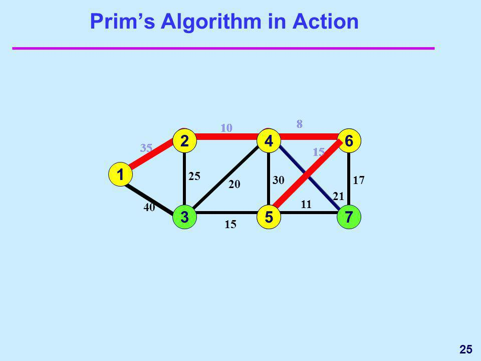 25 20 Prims Algorithm in Action 1 3 35 4 5 15 25 40 6 7 17 15 11 1 35 2 2 10 25 10 24 8 21 30 8 20 30 21 6 8 17 15 64 5 11 735