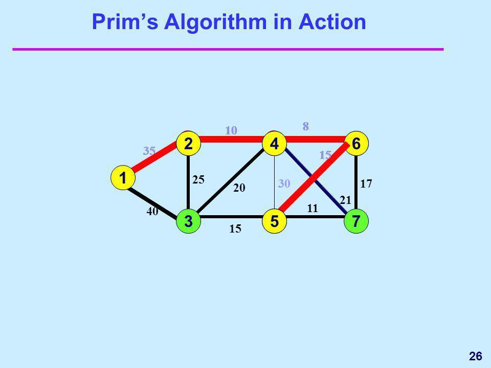 26 20 Prims Algorithm in Action 1 3 35 4 5 15 25 40 6 7 17 15 11 1 35 2 2 10 25 10 24 8 21 30 8 20 30 21 6 8 17 15 64 5 11 735