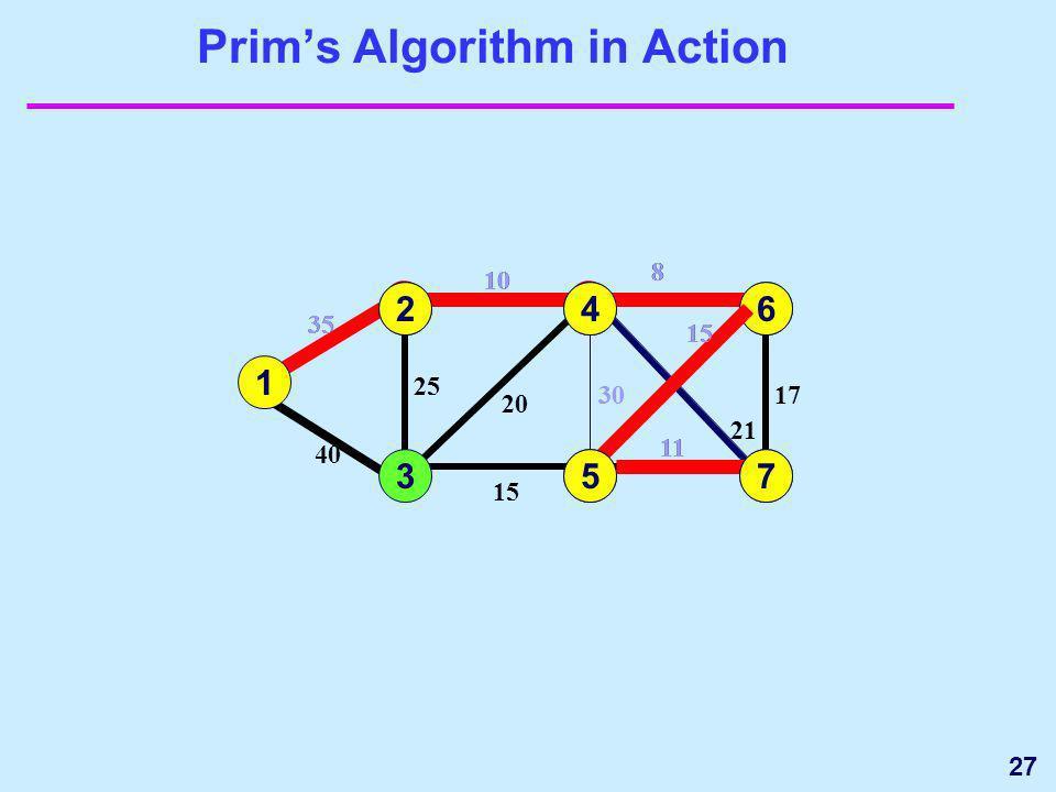 27 20 Prims Algorithm in Action 1 3 35 4 5 15 25 40 6 7 17 15 11 1 35 2 2 10 25 10 24 8 21 30 8 20 30 21 6 8 17 15 64 5 11 375 7