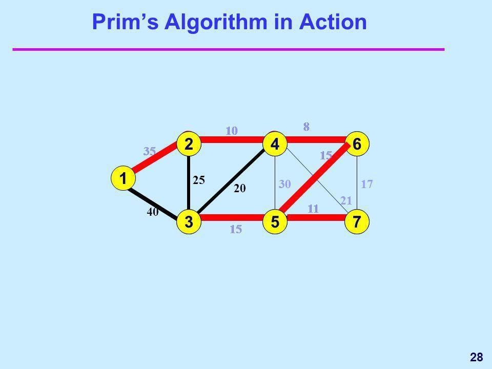 28 20 Prims Algorithm in Action 1 3 35 4 5 15 25 40 6 7 17 15 11 1 35 2 2 10 25 10 24 8 21 30 8 20 30 21 6 8 17 15 64 5 11 7 735 15 3