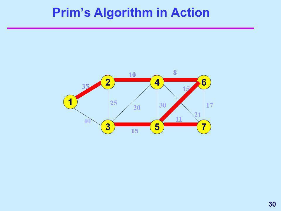 30 20 Prims Algorithm in Action 1 3 35 4 5 15 25 40 6 7 17 15 11 1 35 2 2 10 25 10 24 8 21 30 8 20 30 21 6 8 17 15 64 5 11 7 735 15 3