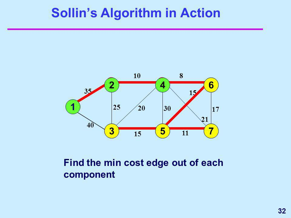 32 Sollins Algorithm in Action 1 2 3 35 10 4 5 30 15 25 40 20 6 7 17 8 15 11 21 Find the min cost edge out of each component 4 5 6 7 1 2 3735 6