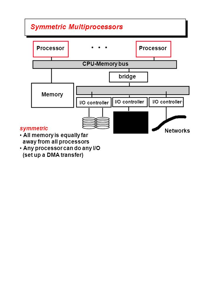 Symmetric Multiprocessors Processor CPU-Memory bus Memory bridge I/O controller Networks symmetric All memory is equally far away from all processors Any processor can do any I/O (set up a DMA transfer)