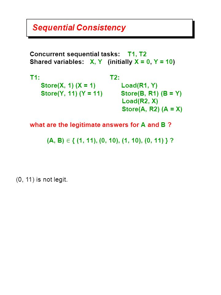 Concurrent sequential tasks: T1, T2 Shared variables: X, Y (initially X = 0, Y = 10) T1: T2: Store(X, 1) (X = 1) Load(R1, Y) Store(Y, 11) (Y = 11) Store(B, R1) (B = Y) Load(R2, X) Store(A, R2) (A = X) what are the legitimate answers for A and B .