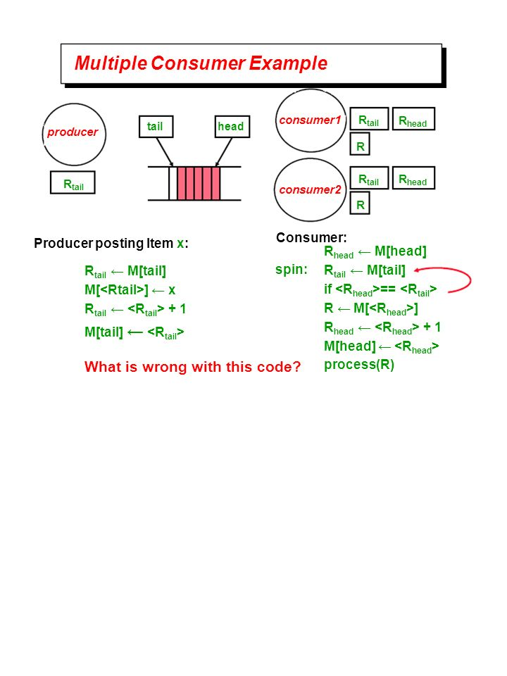 Multiple Consumer Example producer consumer1 tailhead R tail R head R R tail M[tail] M[ ] x R tail + 1 M[tail] R head M[head] R tail M[tail] if == R M[ ] R head + 1 M[head] process(R) spin: consumer2 R tail R head R R tail Producer posting Item x: Consumer: What is wrong with this code