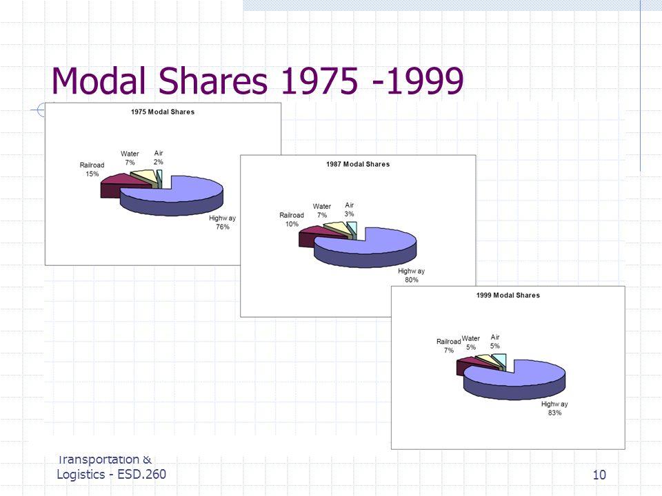 MIT Center for Transportation & Logistics - ESD.26010 Modal Shares 1975 -1999
