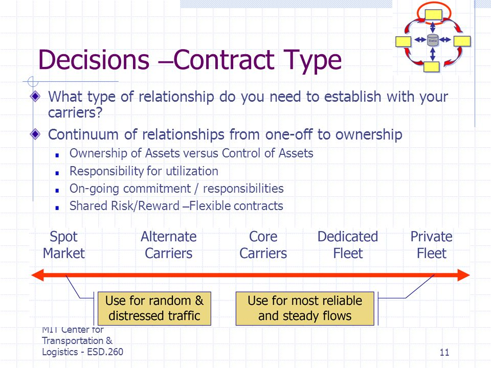 MIT Center for Transportation & Logistics - ESD.26011 Decisions – Contract Type What type of relationship do you need to establish with your carriers.