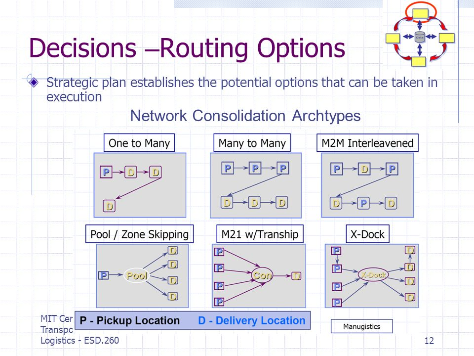 MIT Center for Transportation & Logistics - ESD.26012 Decisions – Routing Options Strategic plan establishes the potential options that can be taken in execution Network Consolidation Archtypes
