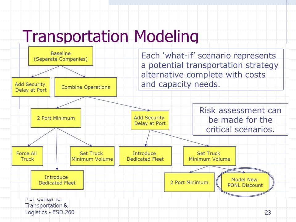 MIT Center for Transportation & Logistics - ESD.26023 Transportation Modeling