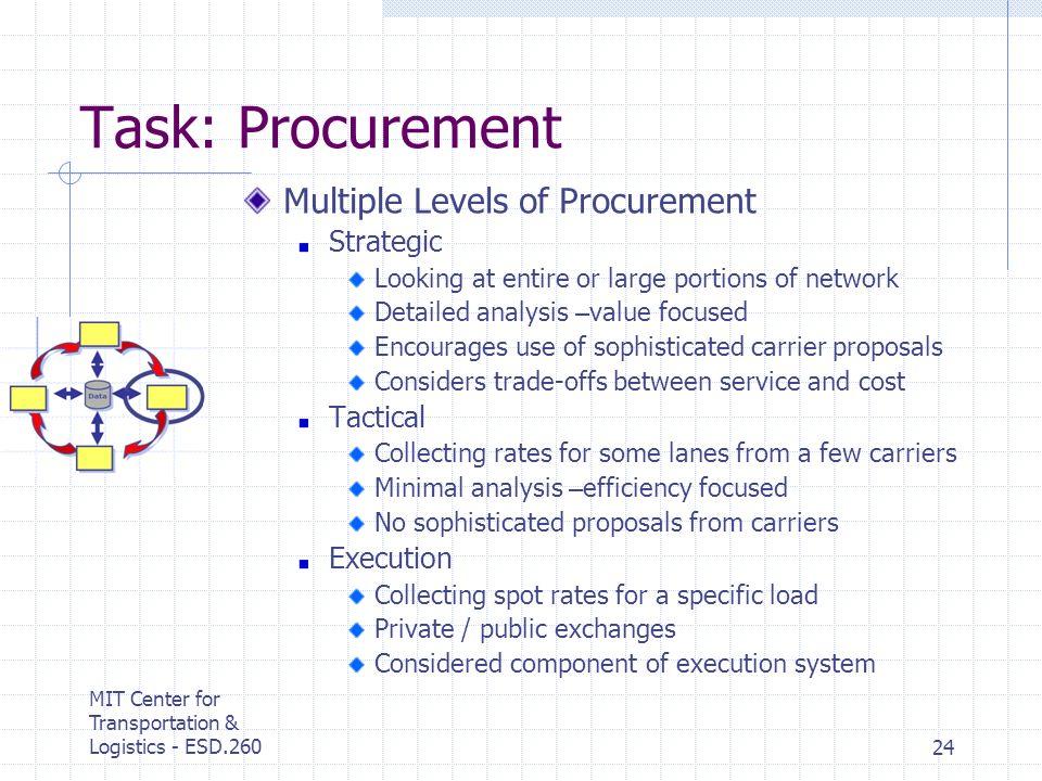 MIT Center for Transportation & Logistics - ESD.26024 Task: Procurement Multiple Levels of Procurement Strategic Looking at entire or large portions o