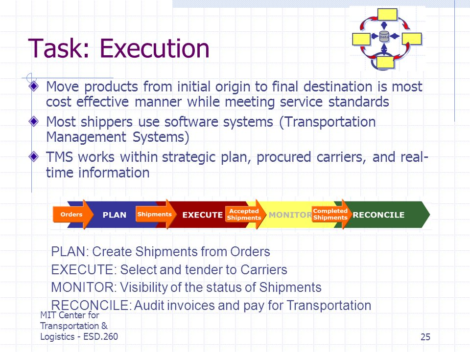 MIT Center for Transportation & Logistics - ESD.26025 Task: Execution Move products from initial origin to final destination is most cost effective manner while meeting service standards Most shippers use software systems (Transportation Management Systems) TMS works within strategic plan, procured carriers, and real- time information PLAN: Create Shipments from Orders EXECUTE: Select and tender to Carriers MONITOR: Visibility of the status of Shipments RECONCILE: Audit invoices and pay for Transportation
