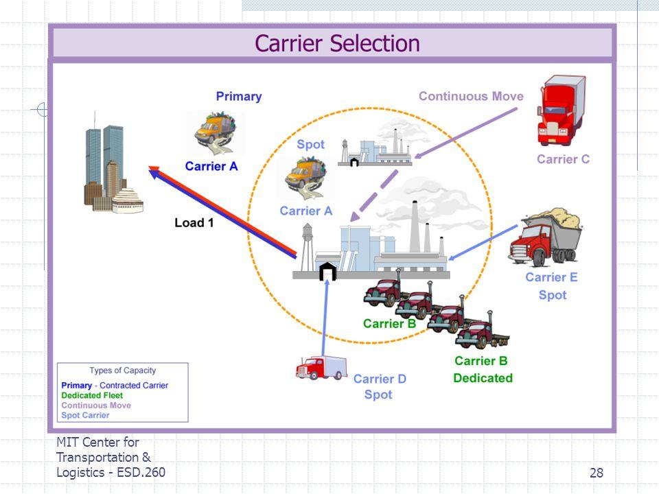 MIT Center for Transportation & Logistics - ESD.26028