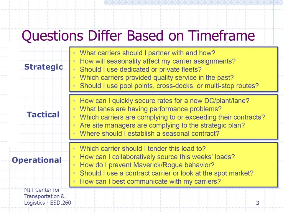 MIT Center for Transportation & Logistics - ESD.2603 Questions Differ Based on Timeframe