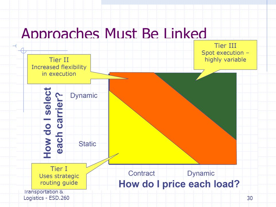 MIT Center for Transportation & Logistics - ESD.26030 Approaches Must Be Linked